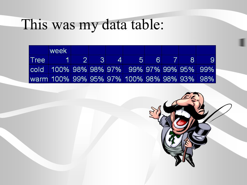 This was my data table: