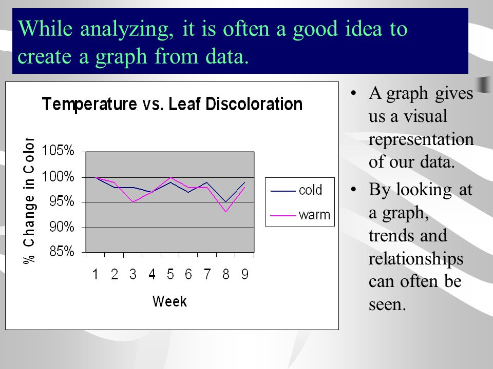 While analyzing, it is often a good idea to create a graph from data.