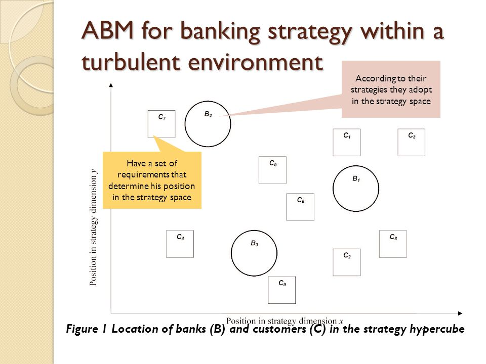 ABM for banking strategy within a turbulent environment