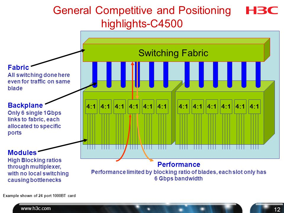 General Competitive and Positioning highlights- Catalyst 4500