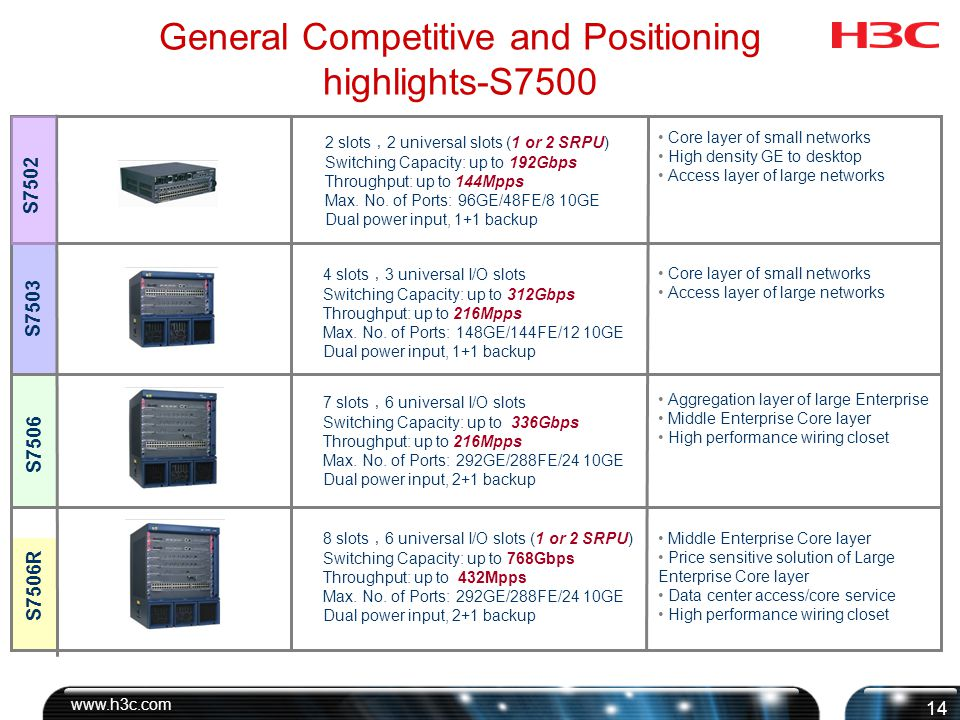 General Competitive and Positioning highlights-S7500 SalienceTM III Series