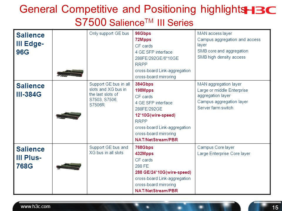 General Competitive & Positioning highlights-S7500 Modules