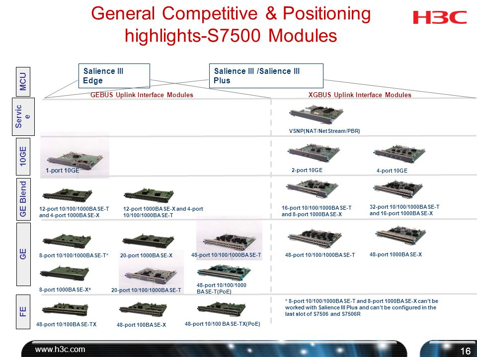 Contents General Competitive and Positioning highlights