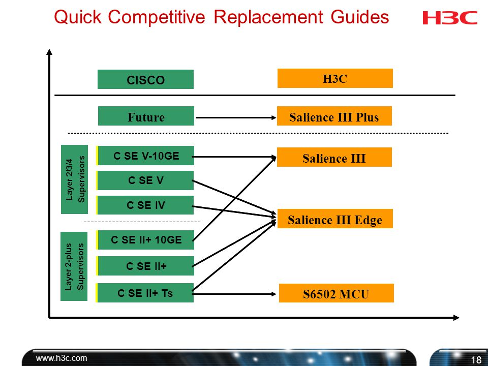 Quick Competitive Replacement Guides -MCU Comparison