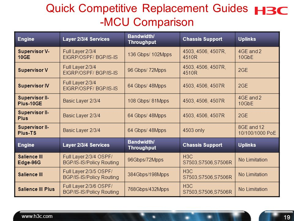 Quick Competitive Replacement Guides