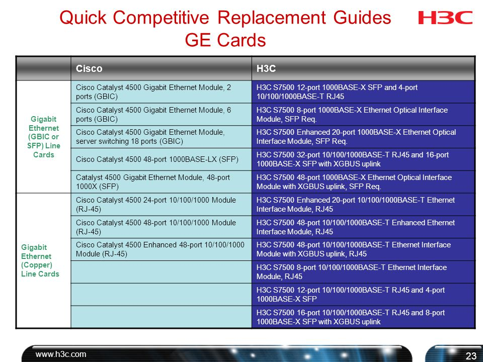 Quick Competitive Replacement Guides GE Cards