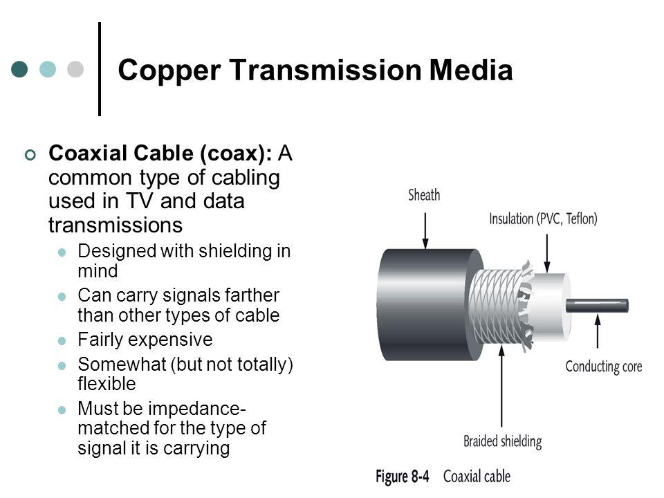 Copper Transmission Media