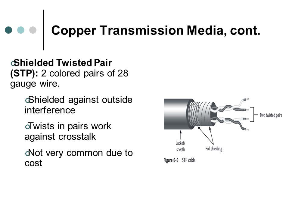 Copper Transmission Media, cont.