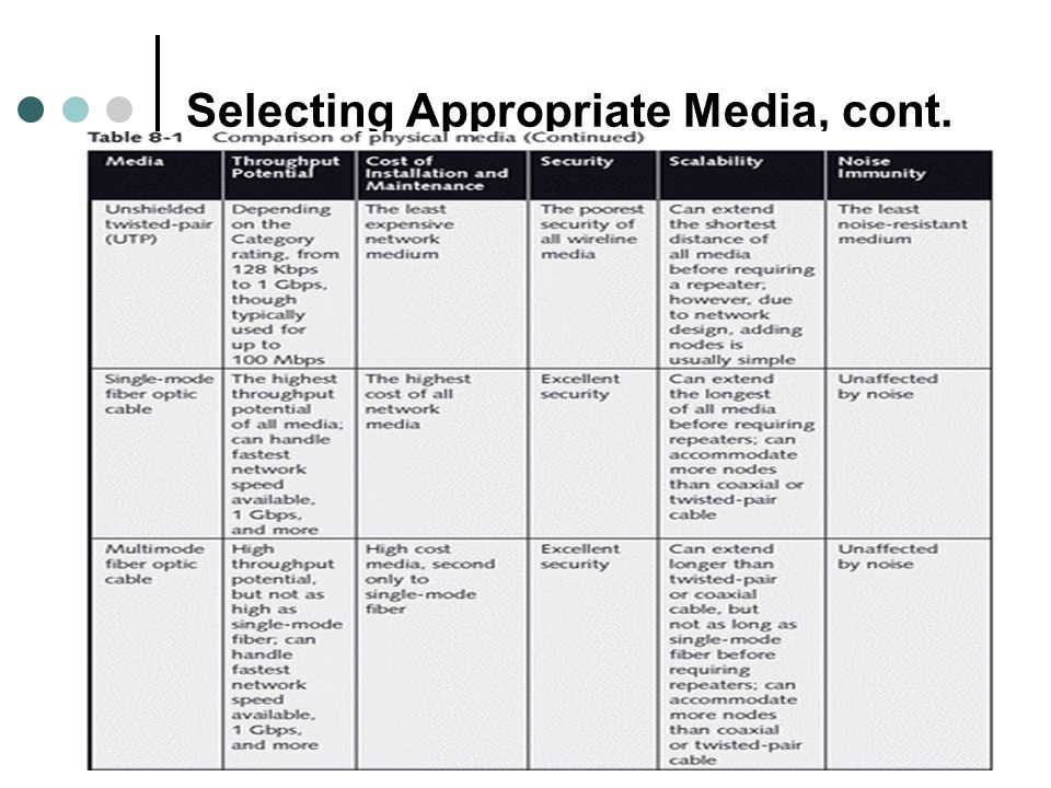 Selecting Appropriate Media, cont.