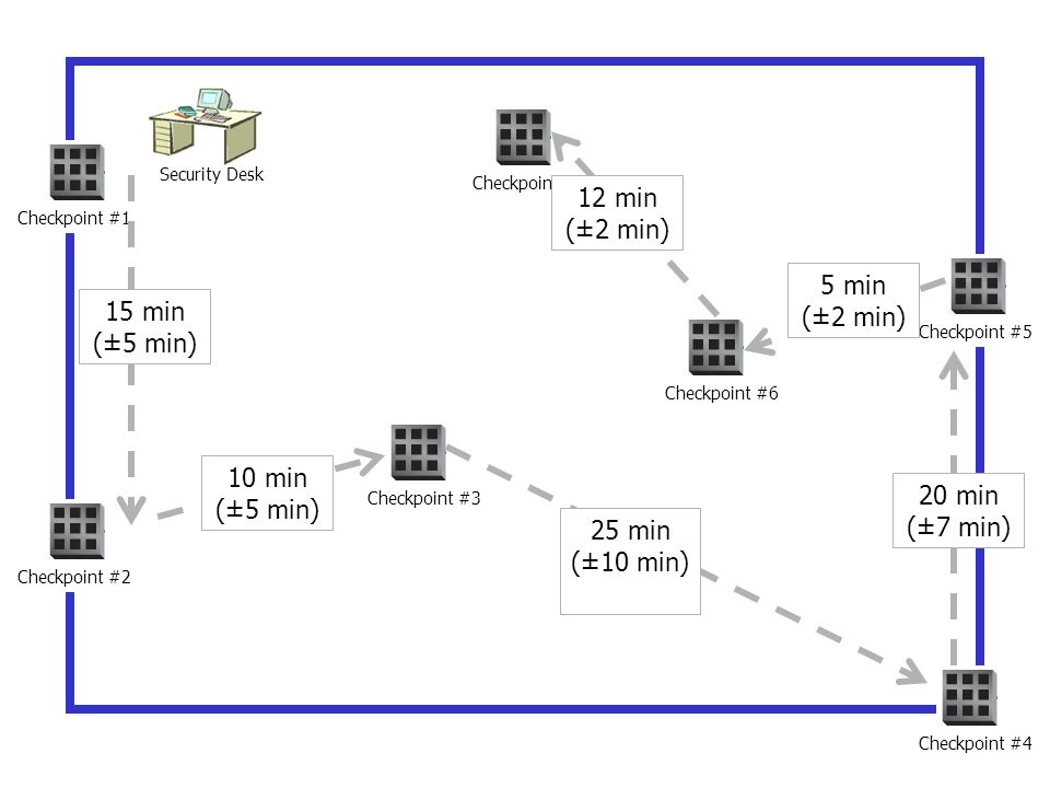 12 min (±2 min) 5 min (±2 min) 15 min (±5 min) 10 min (±5 min)