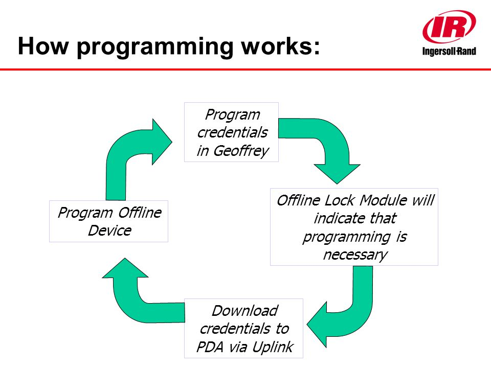 How programming works: