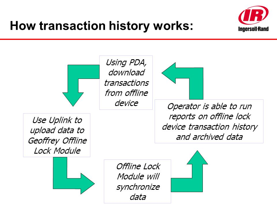 How transaction history works: