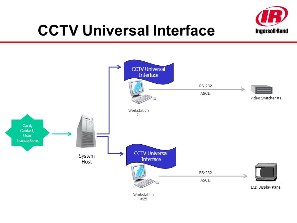 CCTV Universal Interface