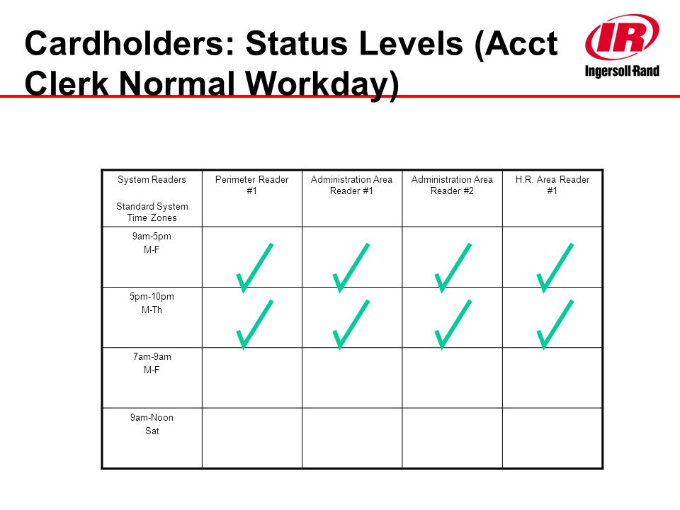 Cardholders: Status Levels (Acct Clerk Normal Workday)