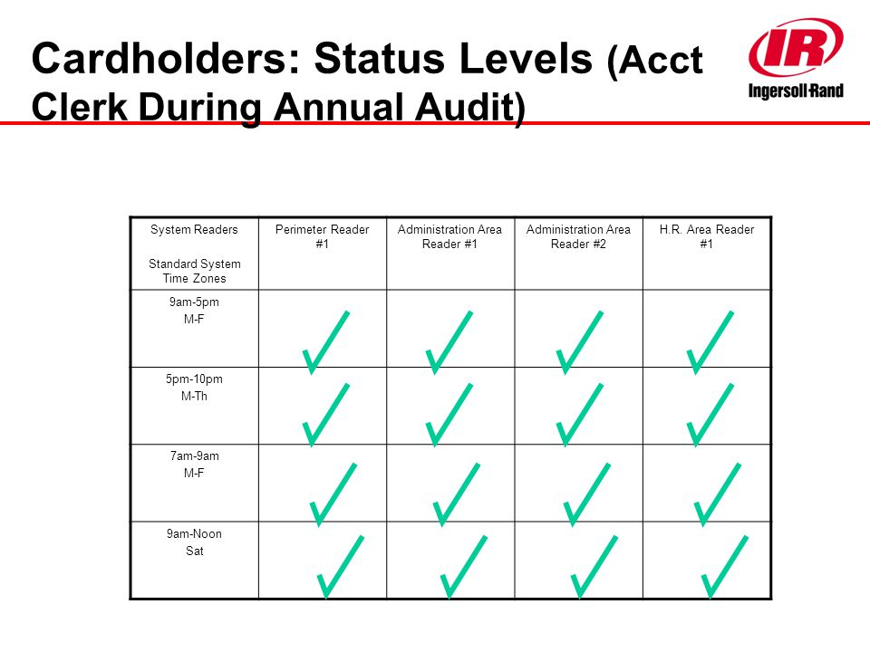 Cardholders: Status Levels (Acct Clerk During Annual Audit)