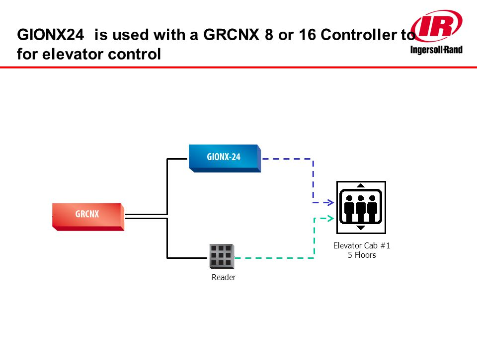 GIONX24 is used with a GRCNX 8 or 16 Controller to for elevator control