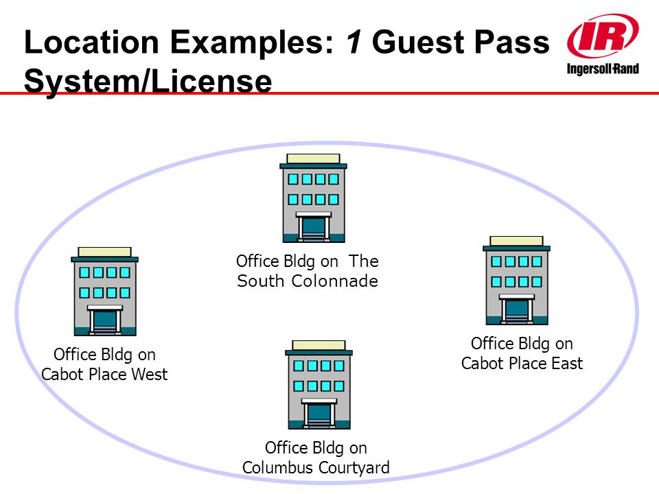 Location Examples: 1 Guest Pass System/License