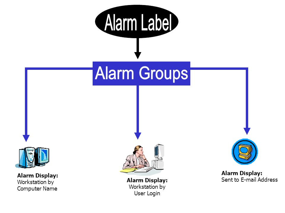 Alarm Display: Workstation by User Login