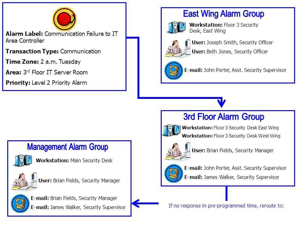 Management Alarm Group