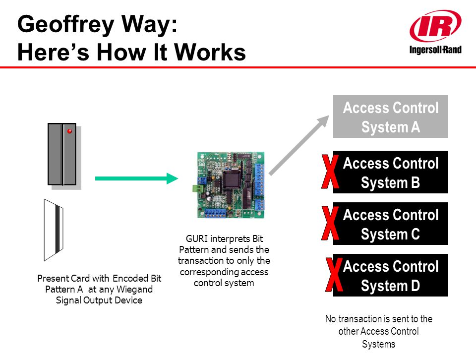Geoffrey Way: Here's How It Works