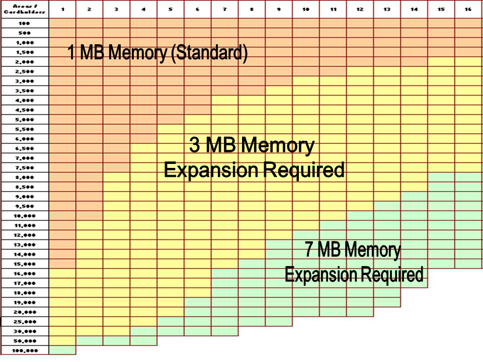 1 MB Memory (Standard) 3 MB Memory Expansion Required 7 MB Memory Expansion Required