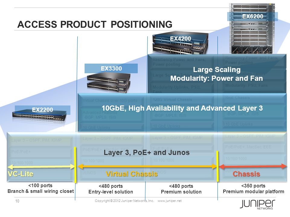 Access Product Positioning