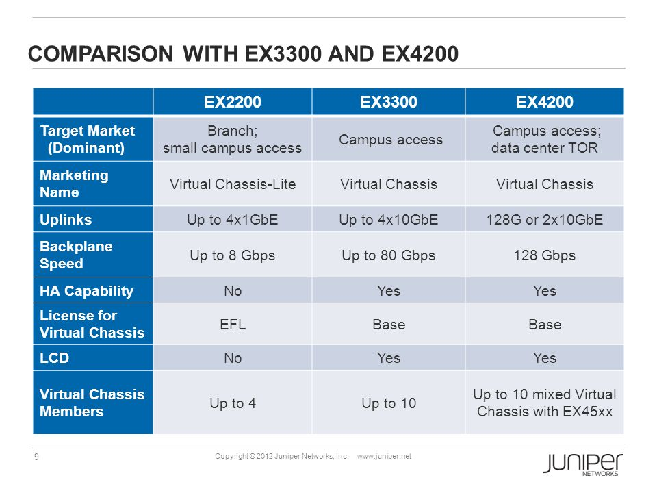 Comparison with EX3300 and EX4200