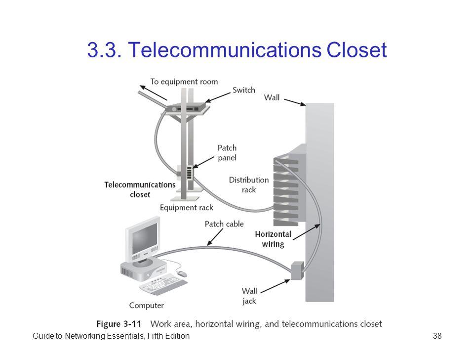 3.3. Telecommunications Closet