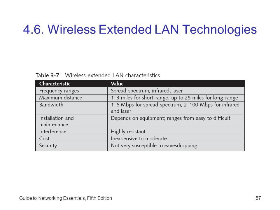 4.6. Wireless Extended LAN Technologies