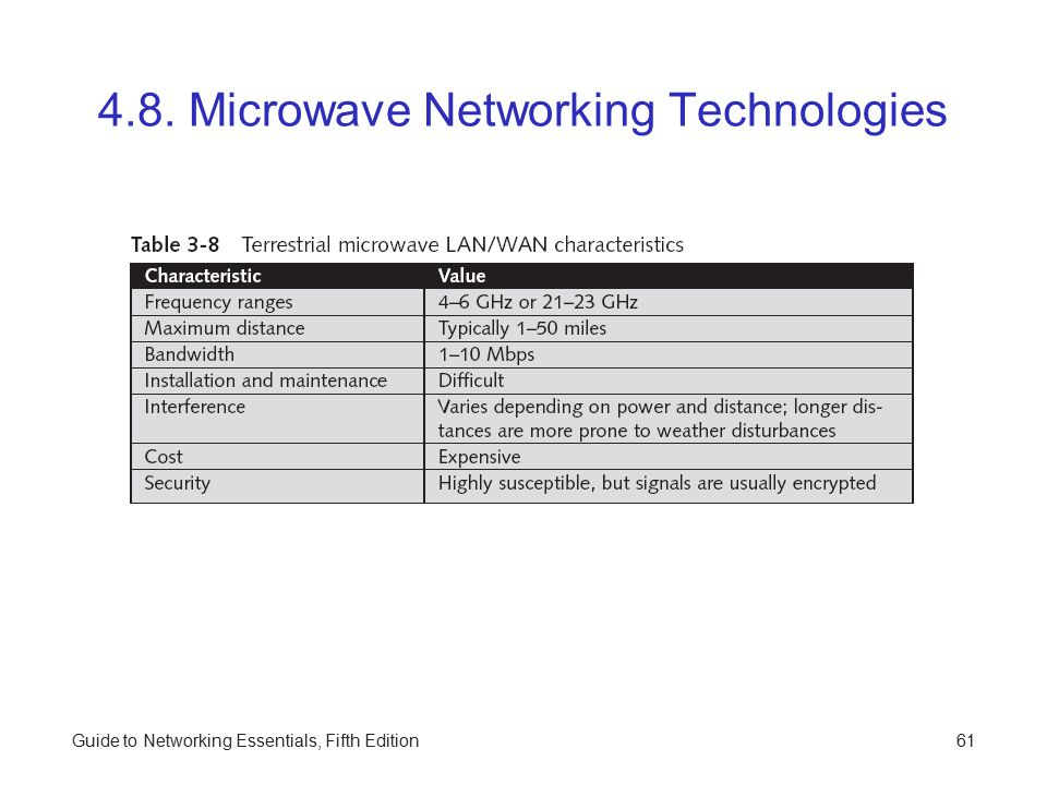 4.8. Microwave Networking Technologies