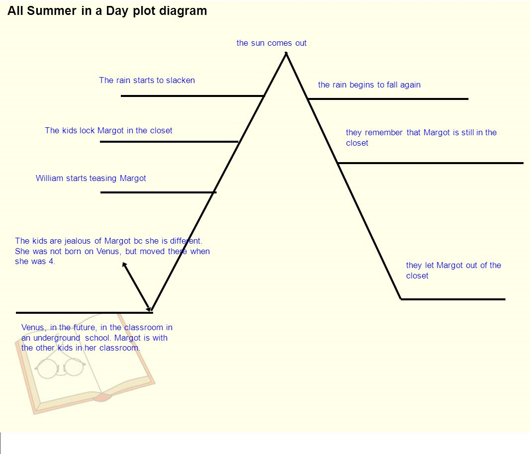 All Summer in a Day plot diagram