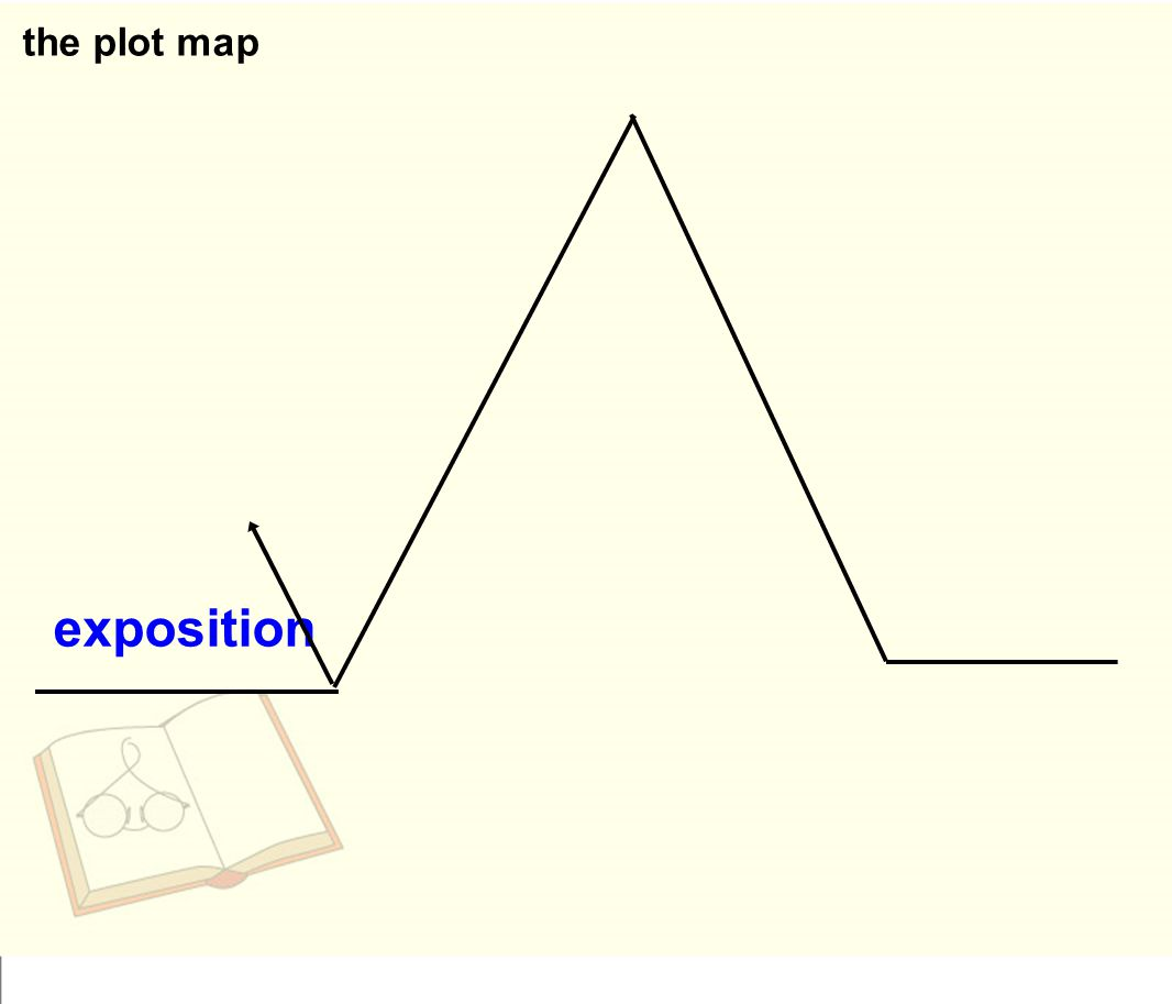 the plot map exposition