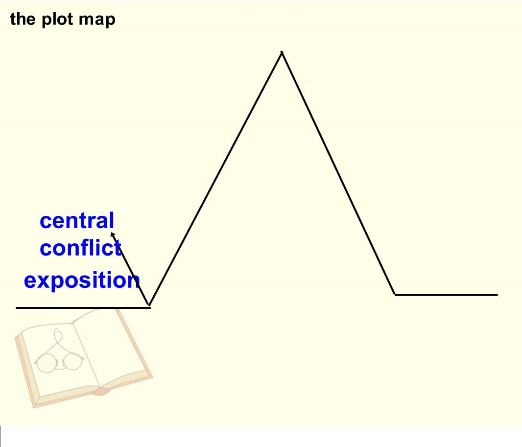 the plot map central conflict exposition