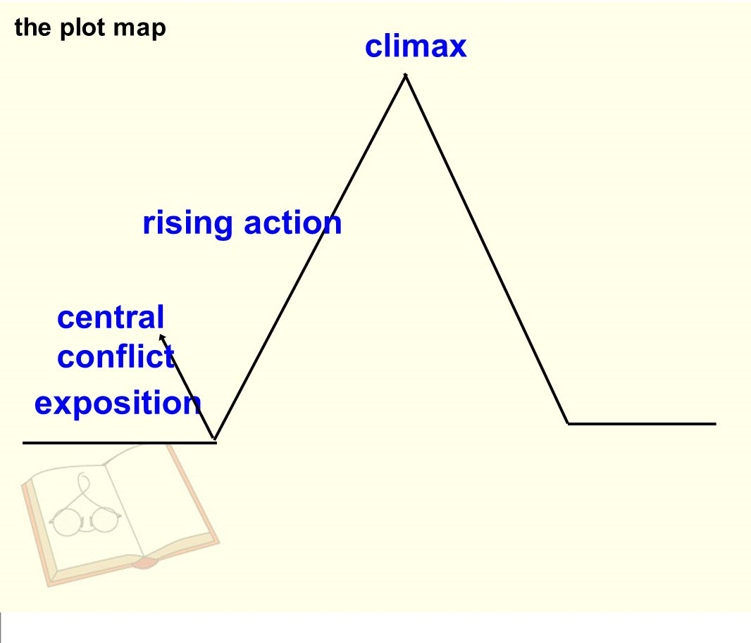 the plot map climax rising action central conflict exposition
