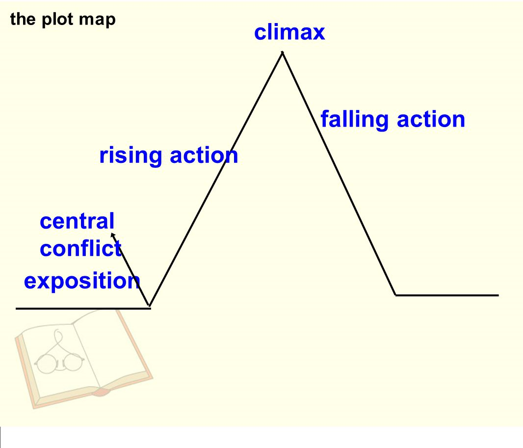 falling action rising action exposition climax central conflict