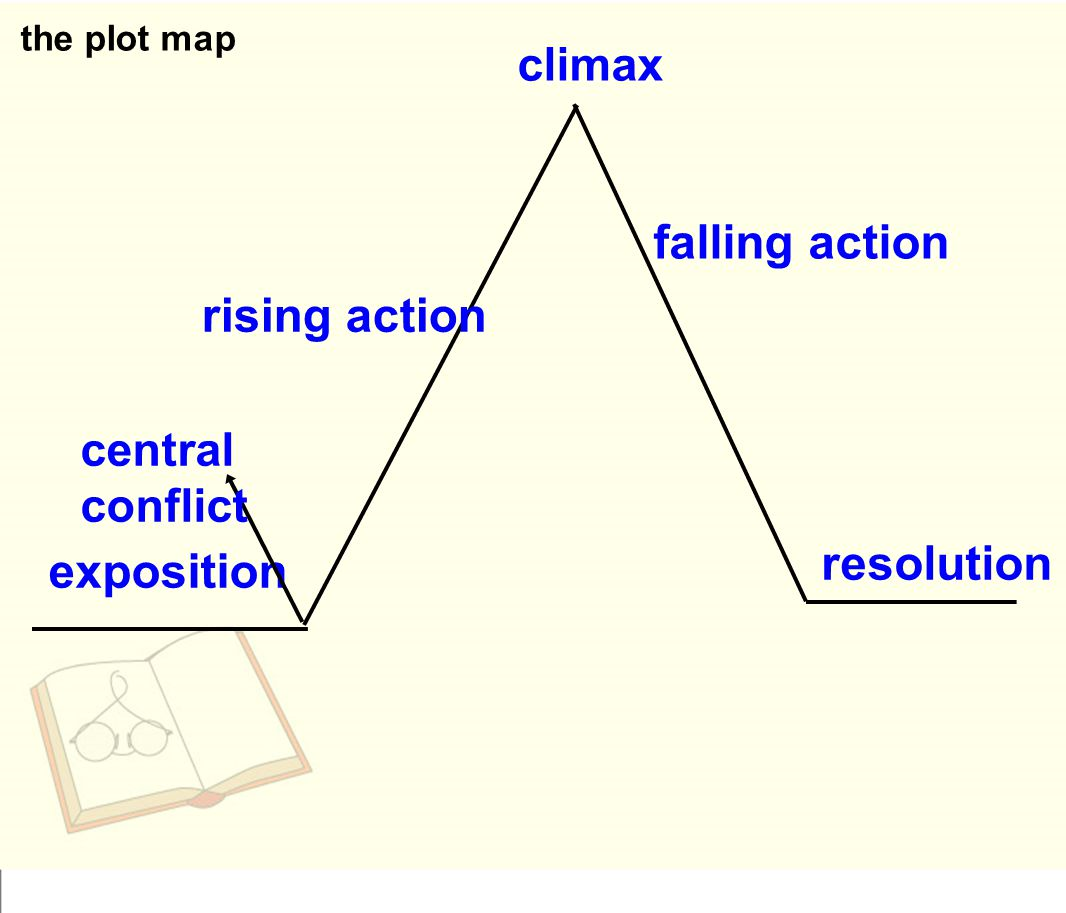 falling action rising action resolution exposition climax