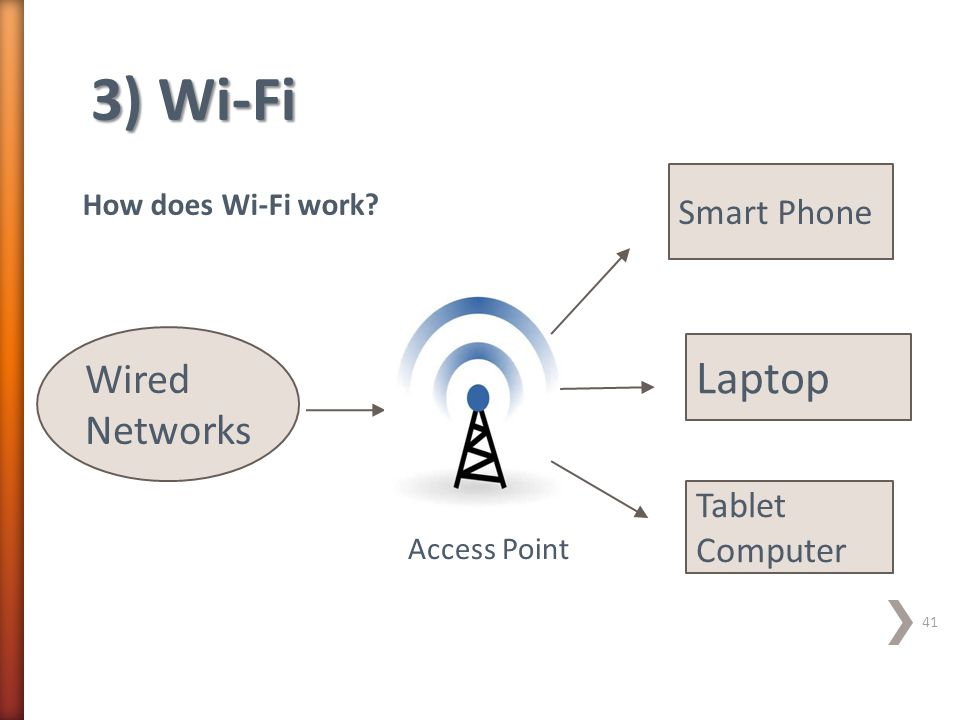 3) Wi-Fi Laptop Wired Networks Smart Phone Tablet Computer