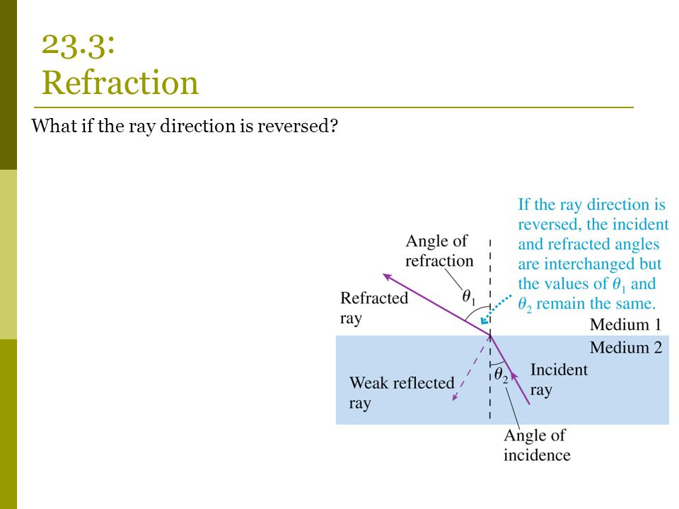 23.3: Refraction What if the ray direction is reversed