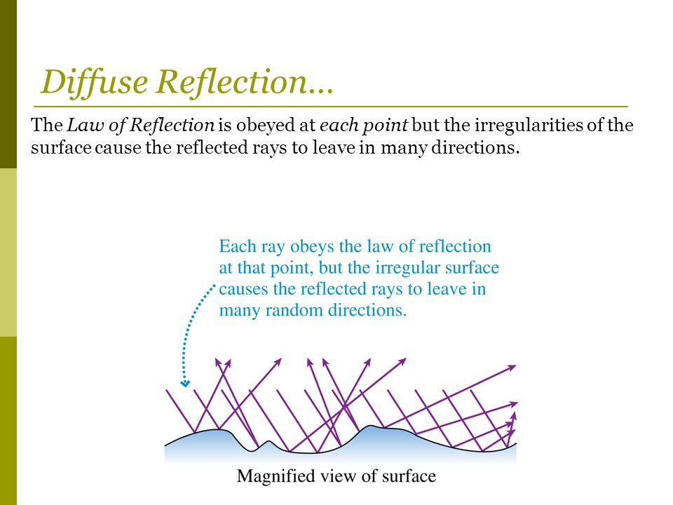 Diffuse Reflection…