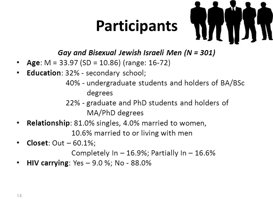 Gay and Bisexual Jewish Israeli Men (N = 301)