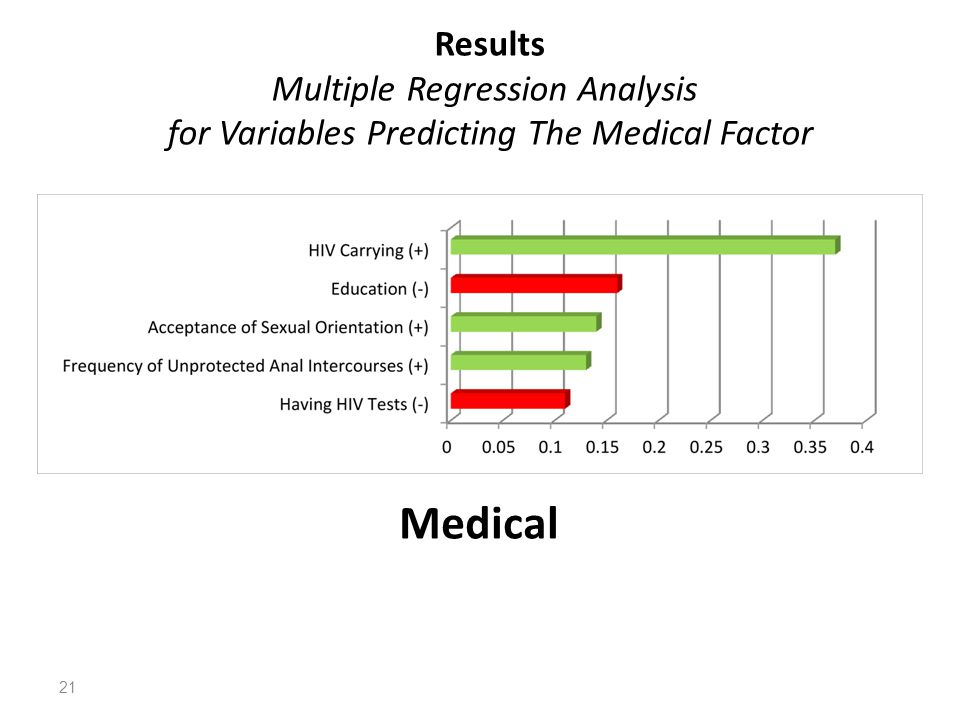 Results Multiple Regression Analysis for Variables Predicting The Medical Factor