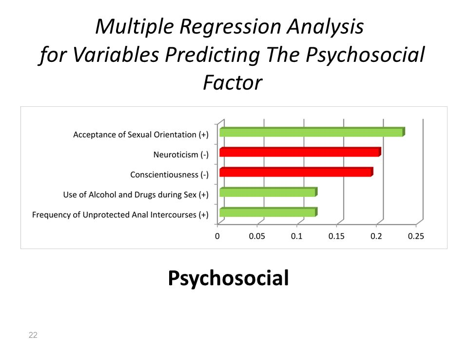 Multiple Regression Analysis for Variables Predicting The Psychosocial Factor