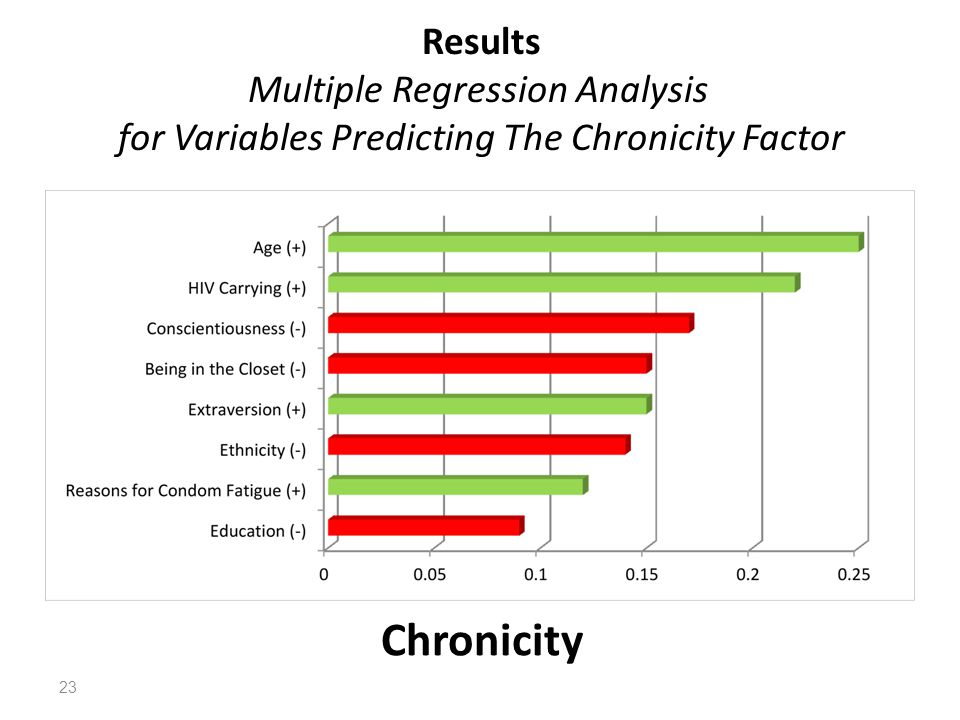 Results Multiple Regression Analysis for Variables Predicting The Chronicity Factor