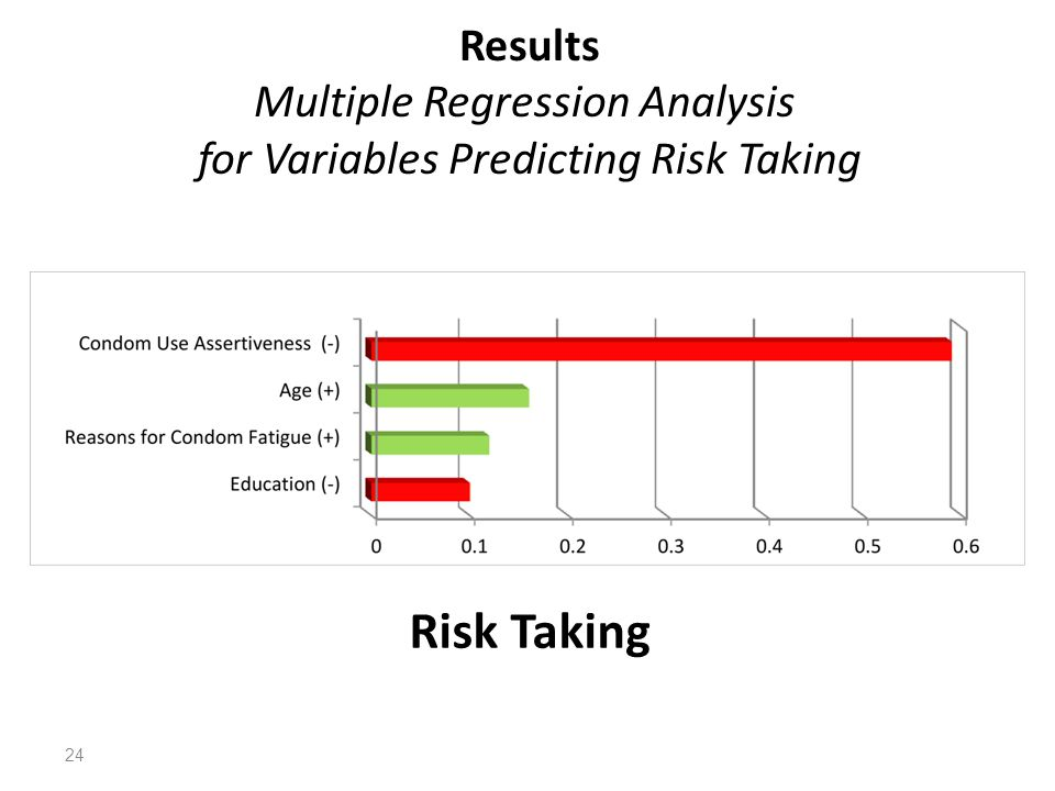 Results Multiple Regression Analysis for Variables Predicting Risk Taking