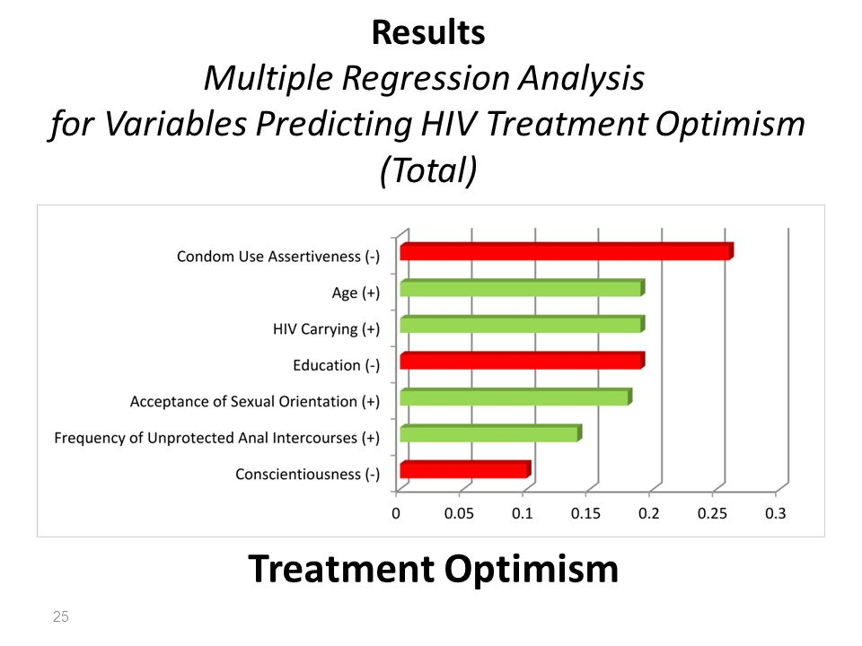 Results Multiple Regression Analysis for Variables Predicting HIV Treatment Optimism (Total)