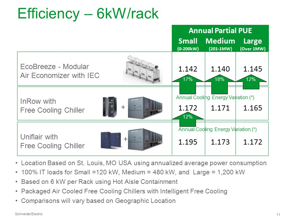 Efficiency – 6kW/rack Annual Partial PUE Small Medium Large 1.142