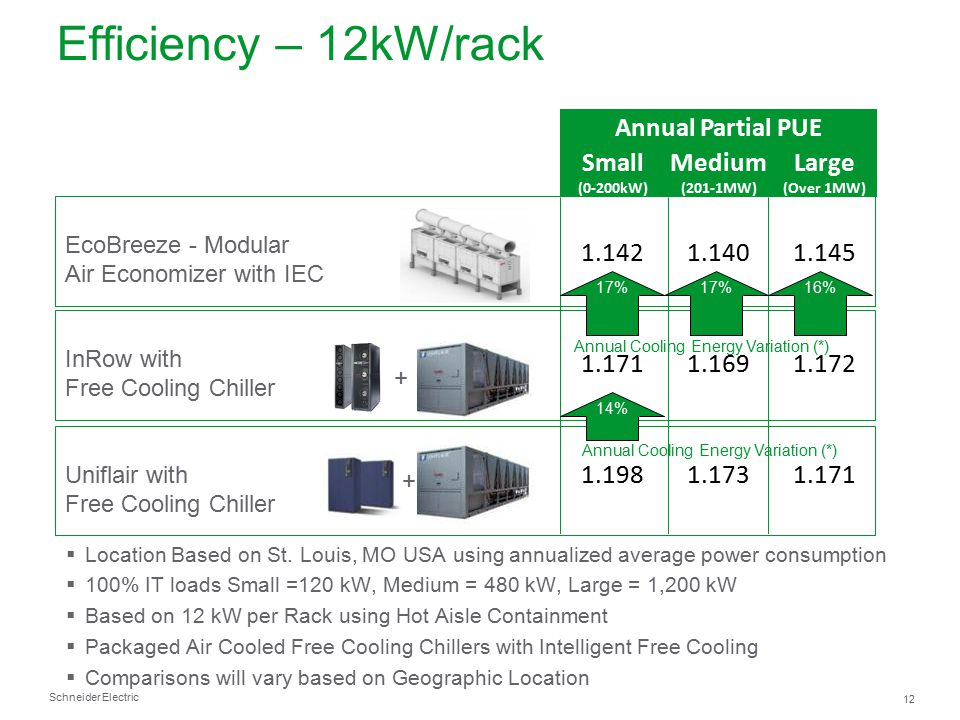 Efficiency – 12kW/rack Annual Partial PUE Small Medium Large 1.142