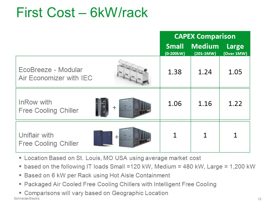 First Cost – 6kW/rack CAPEX Comparison Small Medium Large 1.38 1.24