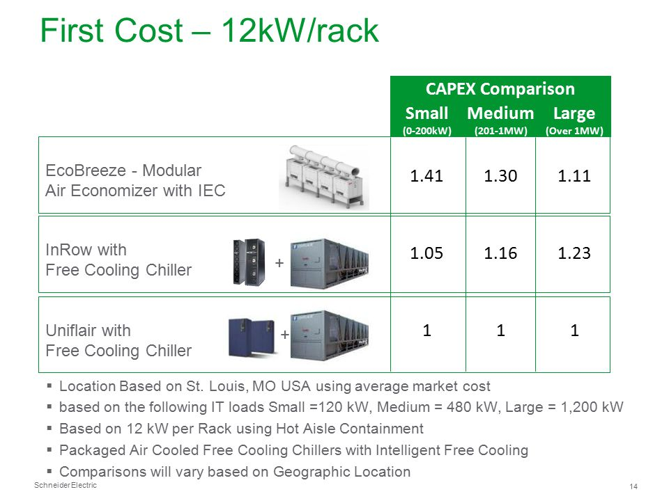 First Cost – 12kW/rack CAPEX Comparison Small Medium Large 1.41 1.30