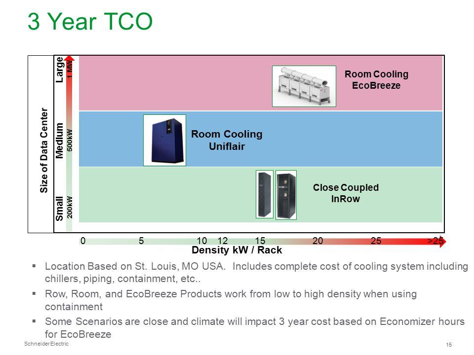 3 Year TCO Room Cooling Uniflair Density kW / Rack